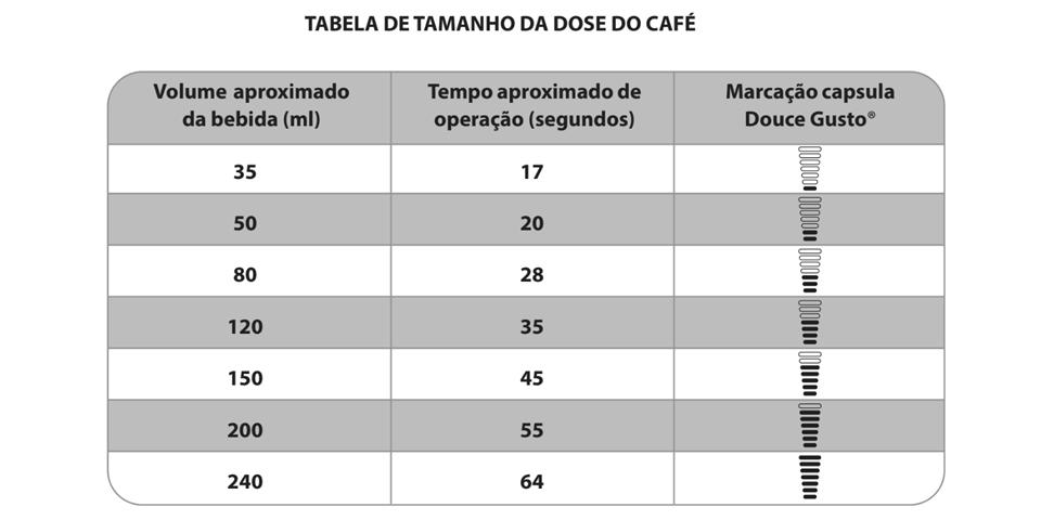 Multicápsulas Philco: Tabela de doses Dolce Gusto